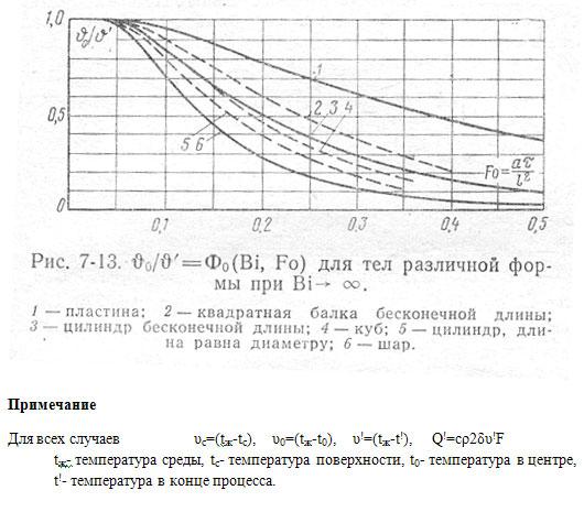 39_4–Для тел различной формы при Bi бесконечность