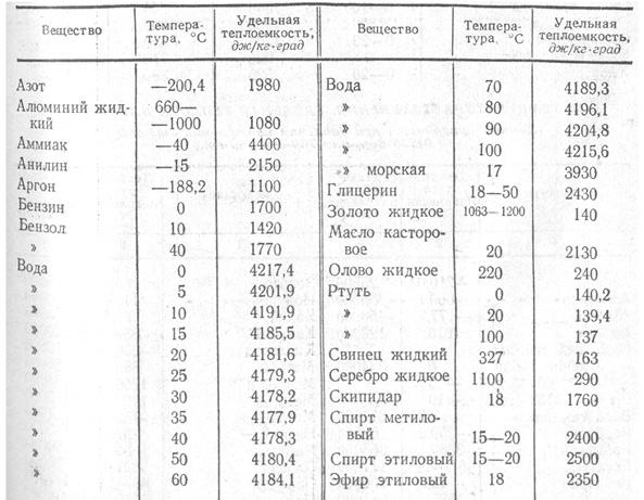 Таблица 6