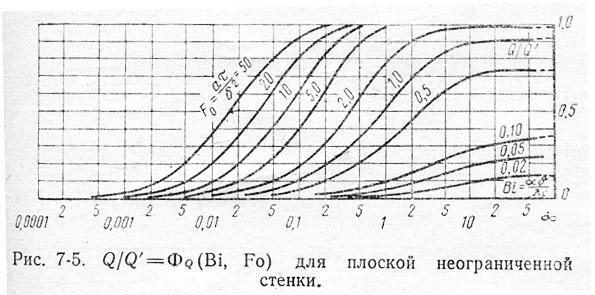 Приложение 39-39.1 Нестационарная теплопроводность(номограммы подобия)