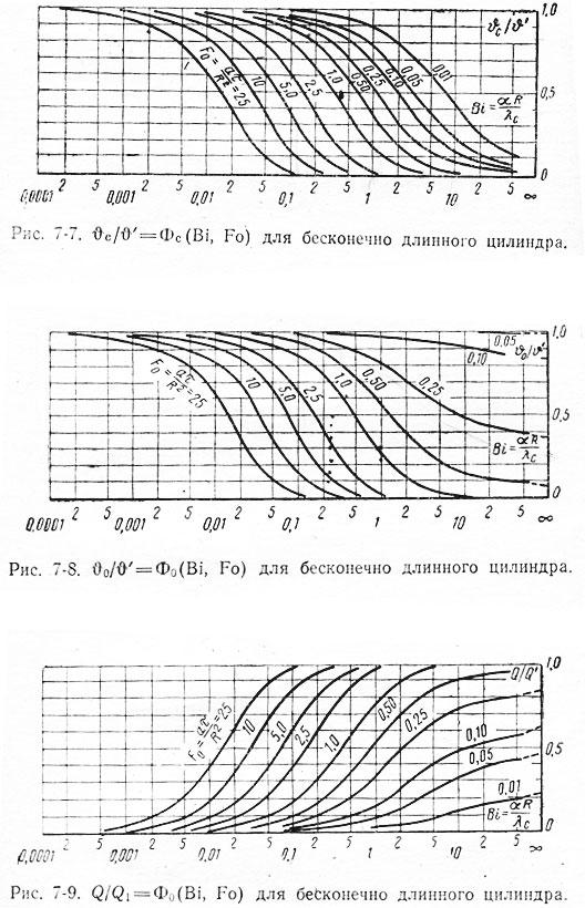 39_2 –Для бесконечно длинного цилиндра (R- радиус цилиндра)
