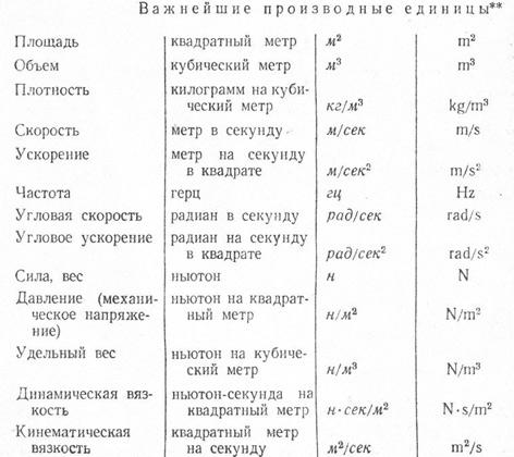 Таблица 8