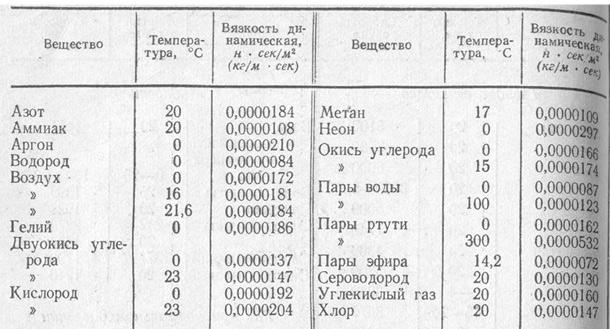 Таблица 33