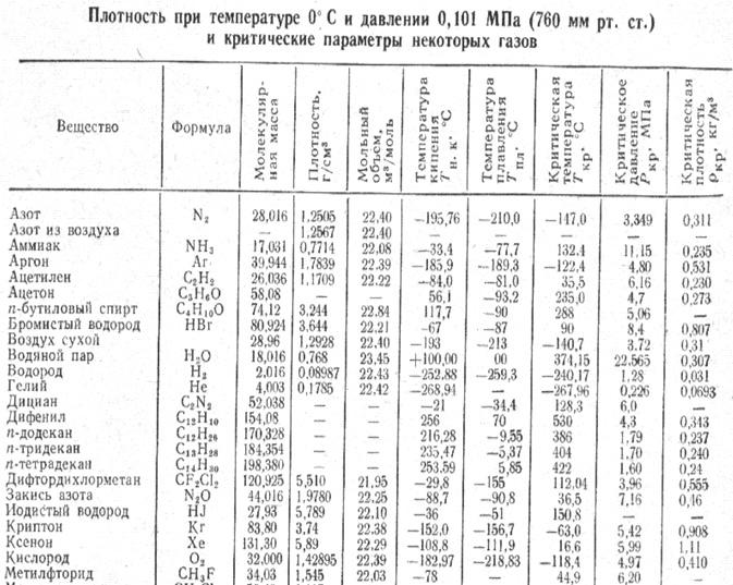 Молекулярные массы углеводородов